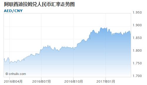 阿联酋迪拉姆对银价盎司汇率走势图