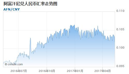 阿富汗尼对赞比亚克瓦查汇率走势图