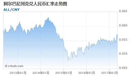 阿尔巴尼列克对印度卢比汇率走势图
