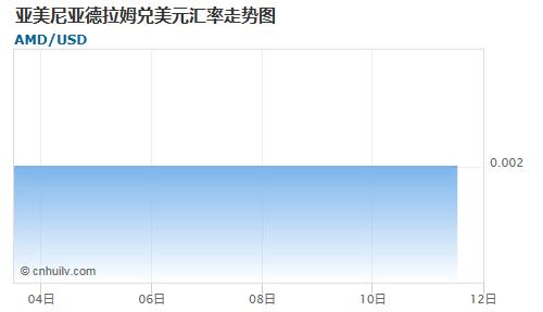 亚美尼亚德拉姆对韩元汇率走势图