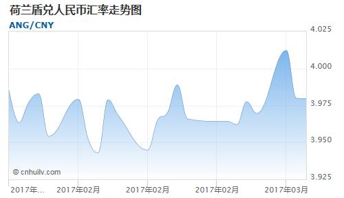 荷兰盾对中国离岸人民币汇率走势图