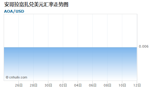 安哥拉宽扎对不丹努扎姆汇率走势图