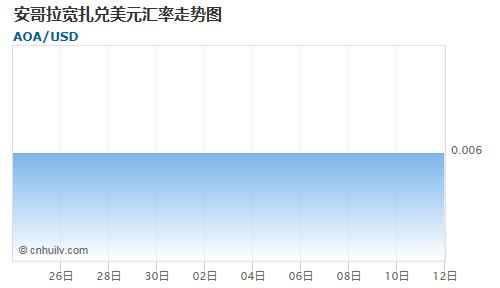 安哥拉宽扎对蒙古图格里克汇率走势图