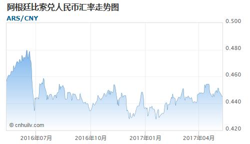 阿根廷比索对英镑汇率走势图