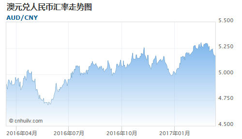 澳元对日元汇率走势图