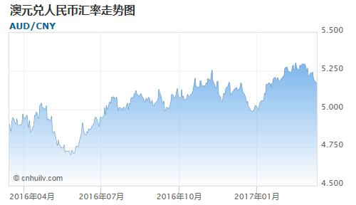 澳元对西非法郎汇率走势图