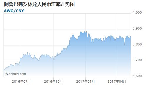 阿鲁巴弗罗林对圭亚那元汇率走势图