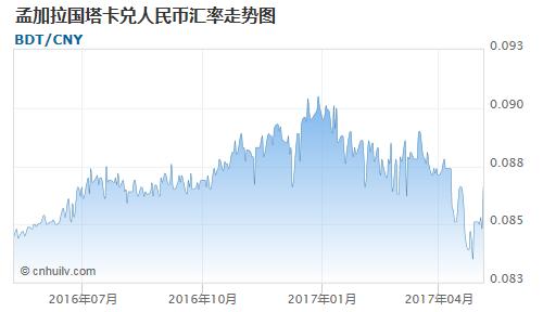 孟加拉国塔卡对智利比索汇率走势图