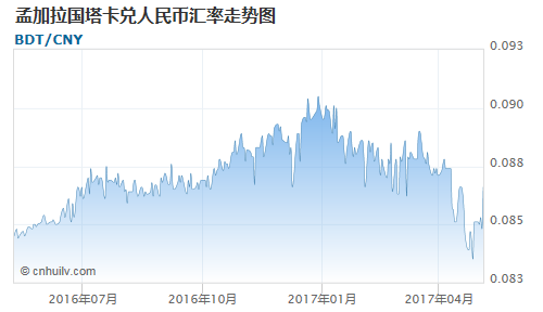 孟加拉国塔卡对港币汇率走势图