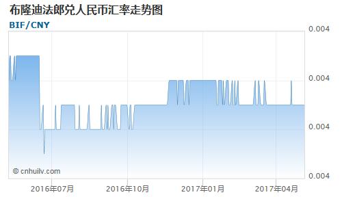 布隆迪法郎对圭亚那元汇率走势图
