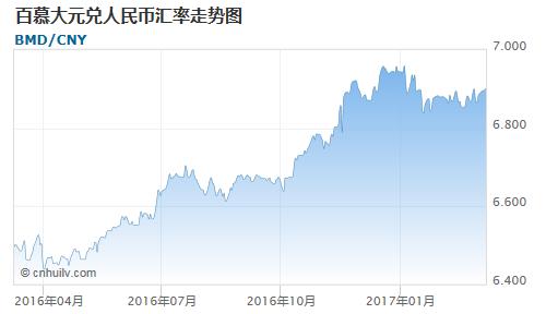 百慕大元对中国离岸人民币汇率走势图