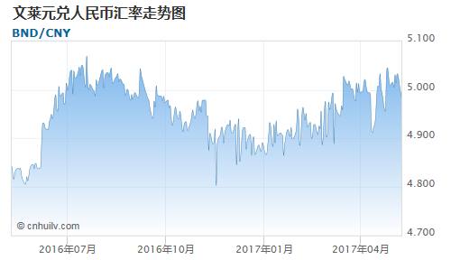 文莱元对朝鲜元汇率走势图