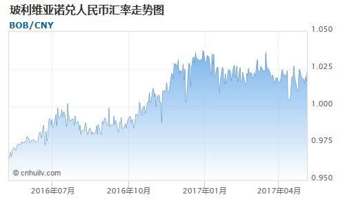 玻利维亚诺对波黑可兑换马克汇率走势图