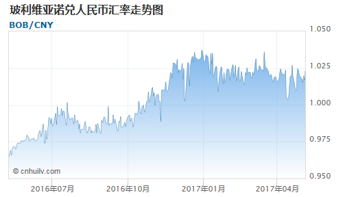 玻利维亚诺对日元汇率走势图