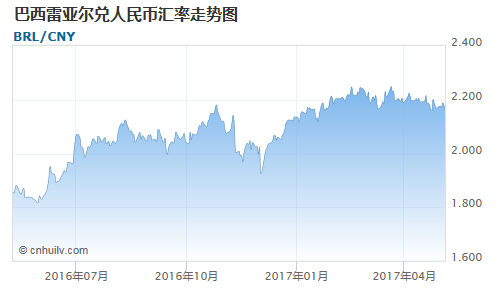 巴西雷亚尔对银价盎司汇率走势图
