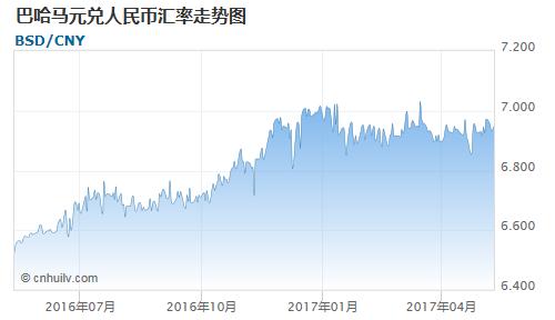 巴哈马元对中国离岸人民币汇率走势图