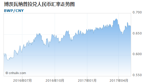 博茨瓦纳普拉对智利比索汇率走势图