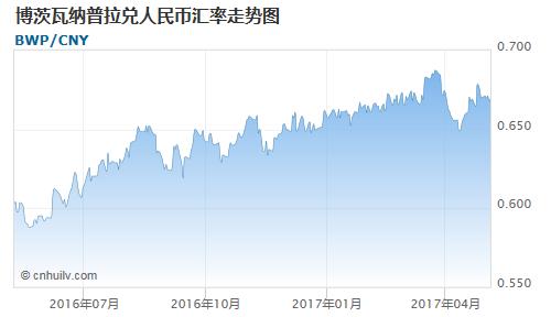 博茨瓦纳普拉对日元汇率走势图