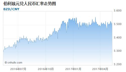 伯利兹元兑赞比亚克瓦查汇率走势图