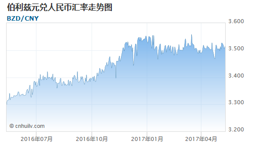 伯利兹元对塞舌尔卢比汇率走势图