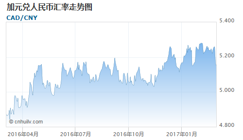 加元对韩元汇率走势图