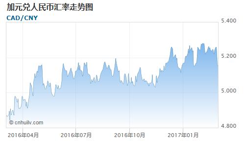 加元对蒙古图格里克汇率走势图