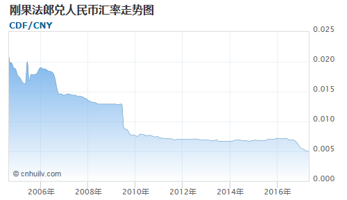 刚果法郎对加纳塞地汇率走势图