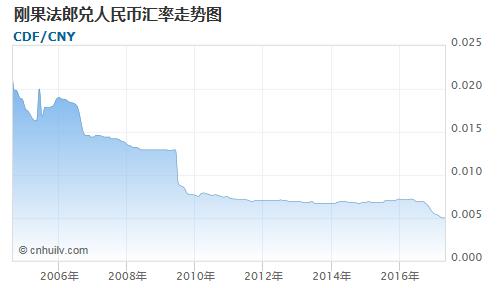 刚果法郎对毛里塔尼亚乌吉亚汇率走势图