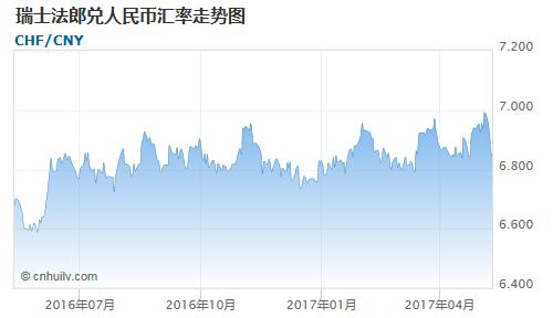 瑞士法郎对中国离岸人民币汇率走势图