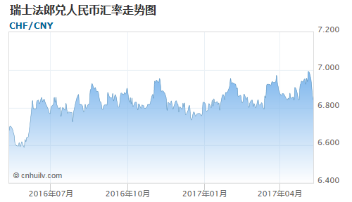 瑞士法郎对克罗地亚库纳汇率走势图