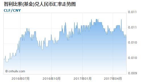 智利比索(基金)对波黑可兑换马克汇率走势图