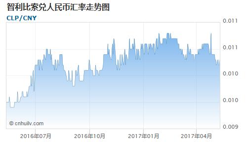 智利比索对哥斯达黎加科朗汇率走势图