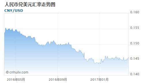 人民币对银价盎司汇率走势图