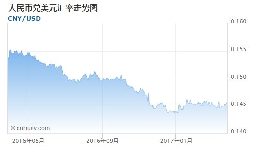 人民币对南非兰特汇率走势图