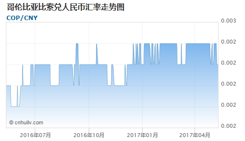 哥伦比亚比索对特立尼达多巴哥元汇率走势图