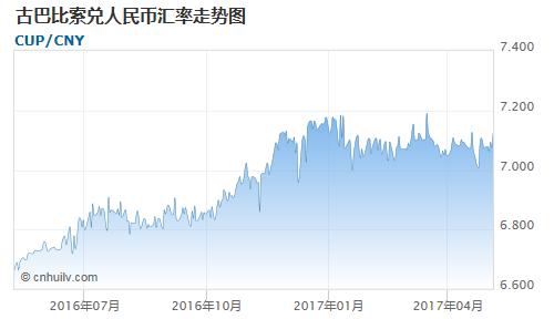 古巴比索对智利比索汇率走势图