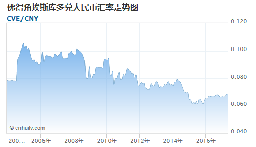佛得角埃斯库多对银价盎司汇率走势图
