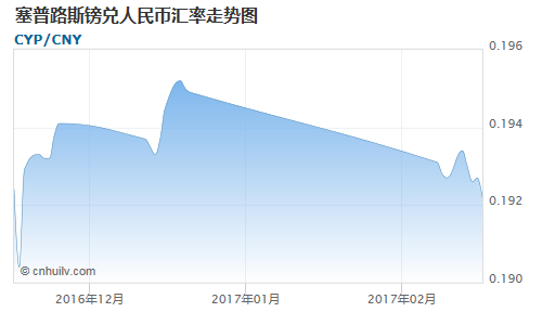 塞普路斯镑对法国法郎汇率走势图