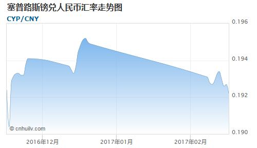 塞普路斯镑对西非法郎汇率走势图