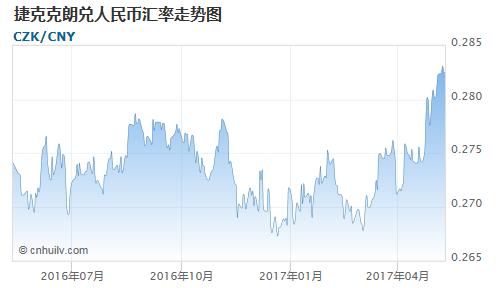 捷克克朗对蒙古图格里克汇率走势图