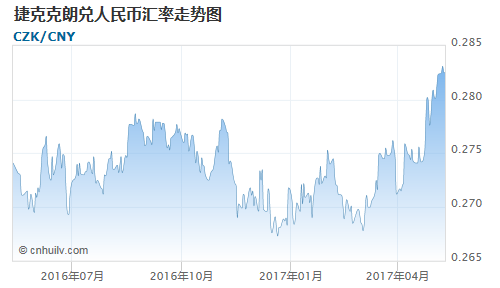 捷克克朗对新加坡元汇率走势图