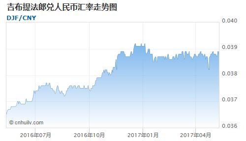 吉布提法郎对中国离岸人民币汇率走势图