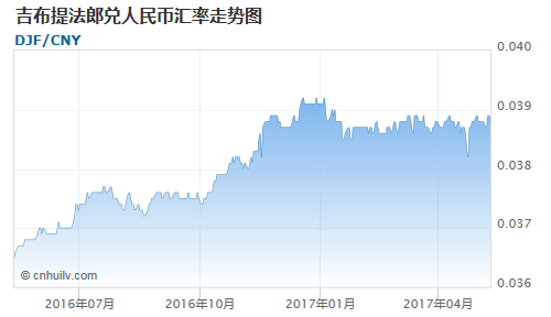 吉布提法郎对牙买加元汇率走势图