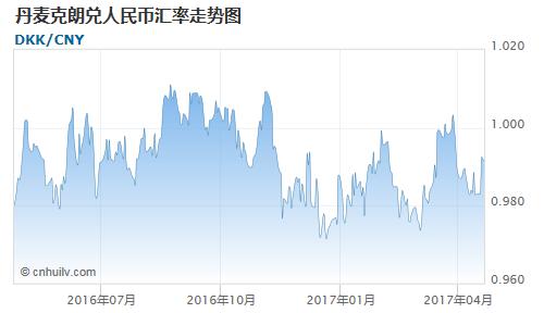 丹麦克朗对银价盎司汇率走势图