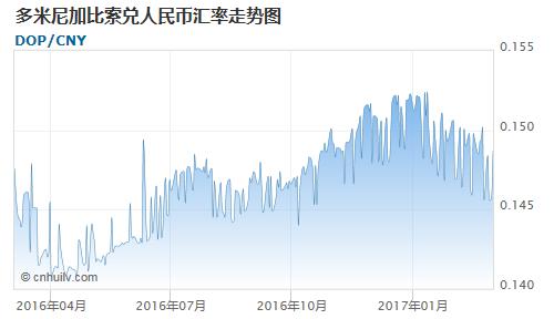 多米尼加比索兑银价盎司汇率走势图