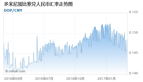 多米尼加比索对美元汇率走势图