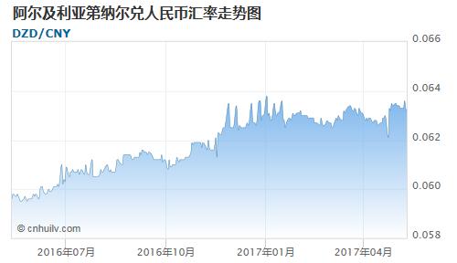 阿尔及利亚第纳尔对毛里求斯卢比汇率走势图