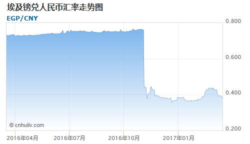 埃及镑对厄立特里亚纳克法汇率走势图