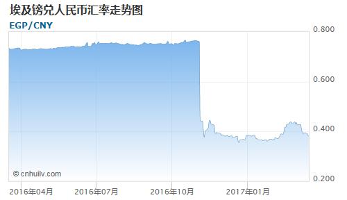 埃及镑对巴拿马巴波亚汇率走势图