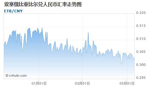 埃塞俄比亚比尔对中国离岸人民币汇率走势图
